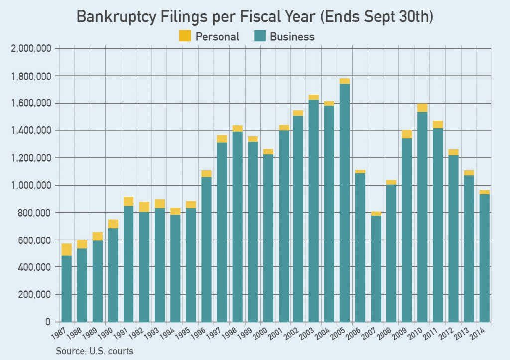 bankruptcy filings by the numbers