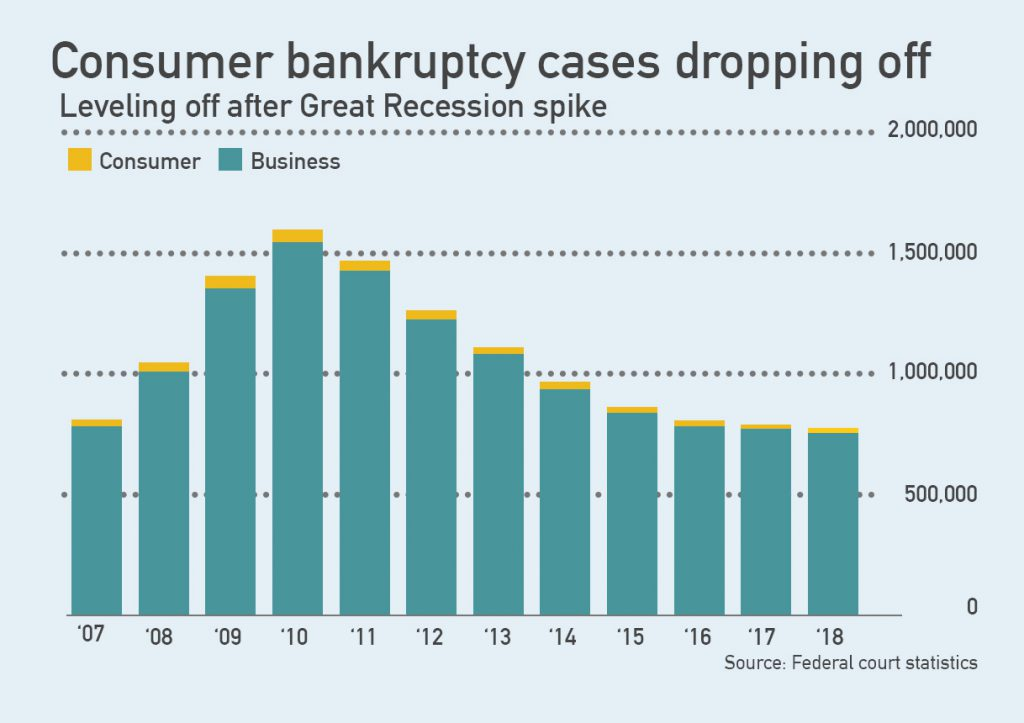 consumer bankruptcy statistics over time